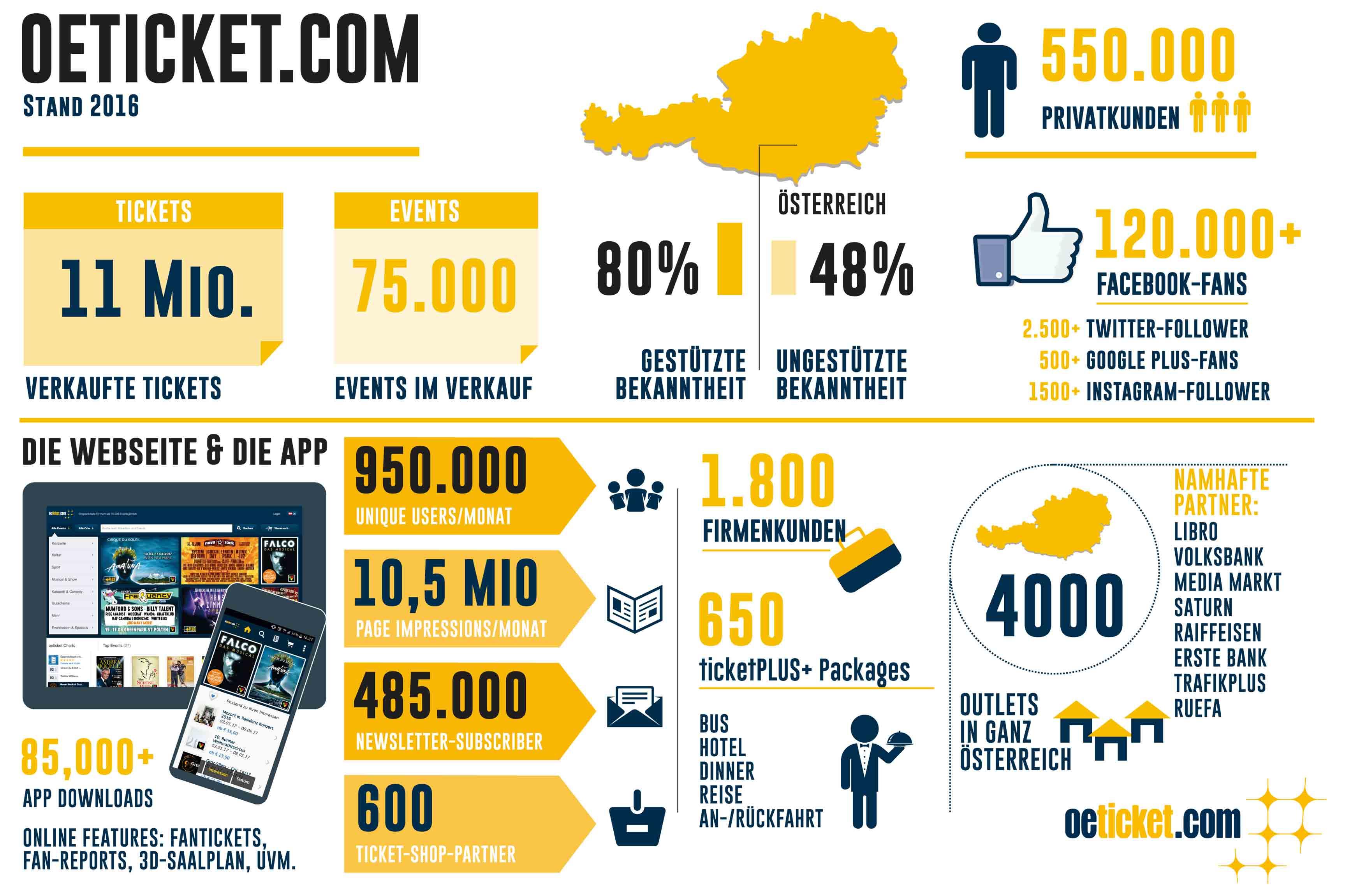 oeticket.com: Tickets für mehr als 75.000 Events jährlich